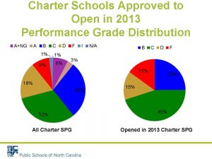 Charter schools approved to open in 2013